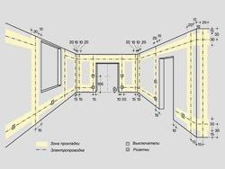 Основные правила электромонтажа электропроводки в помещениях в Чите. Электромонтаж компанией Русский электрик